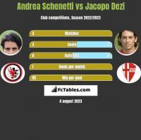 Andrea Schenetti vs Jacopo Dezi h2h player stats
