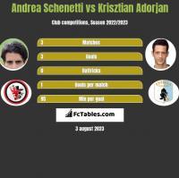 Andrea Schenetti vs Krisztian Adorjan h2h player stats