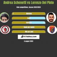 Andrea Schenetti vs Lorenzo Del Pinto h2h player stats
