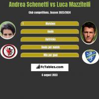 Andrea Schenetti vs Luca Mazzitelli h2h player stats