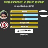Andrea Schenetti vs Marco Toscano h2h player stats