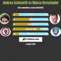 Andrea Schenetti vs Marco Brescianini h2h player stats
