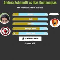 Andrea Schenetti vs Ilias Koutsoupias h2h player stats