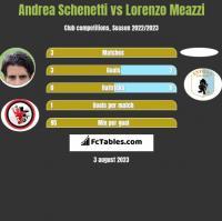 Andrea Schenetti vs Lorenzo Meazzi h2h player stats