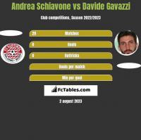Andrea Schiavone vs Davide Gavazzi h2h player stats