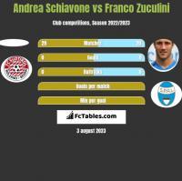 Andrea Schiavone vs Franco Zuculini h2h player stats