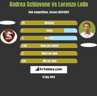 Andrea Schiavone vs Lorenzo Lollo h2h player stats