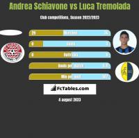 Andrea Schiavone vs Luca Tremolada h2h player stats