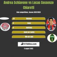 Andrea Schiavone vs Lucas Cossenzo Chiaretti h2h player stats