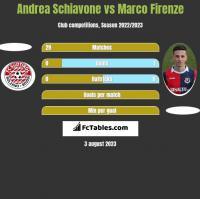 Andrea Schiavone vs Marco Firenze h2h player stats