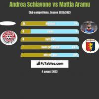Andrea Schiavone vs Mattia Aramu h2h player stats