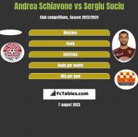 Andrea Schiavone vs Sergiu Suciu h2h player stats