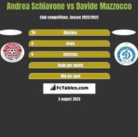 Andrea Schiavone vs Davide Mazzocco h2h player stats