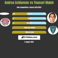 Andrea Schiavone vs Youssef Maleh h2h player stats