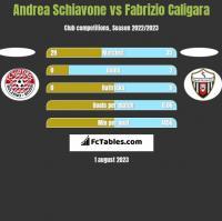 Andrea Schiavone vs Fabrizio Caligara h2h player stats