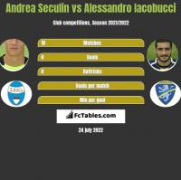 Andrea Seculin vs Alessandro Iacobucci h2h player stats