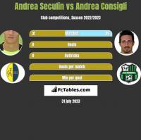 Andrea Seculin vs Andrea Consigli h2h player stats