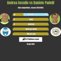 Andrea Seculin vs Daniele Padelli h2h player stats
