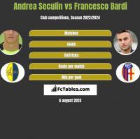 Andrea Seculin vs Francesco Bardi h2h player stats