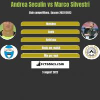 Andrea Seculin vs Marco Silvestri h2h player stats