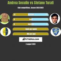 Andrea Seculin vs Stefano Turati h2h player stats