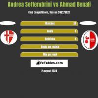 Andrea Settembrini vs Ahmad Benali h2h player stats
