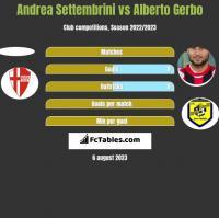 Andrea Settembrini vs Alberto Gerbo h2h player stats