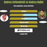 Andrea Settembrini vs Andrea Nalini h2h player stats