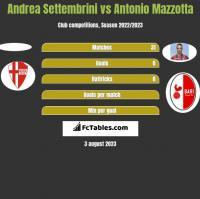 Andrea Settembrini vs Antonio Mazzotta h2h player stats