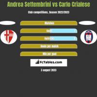 Andrea Settembrini vs Carlo Crialese h2h player stats