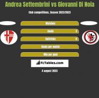 Andrea Settembrini vs Giovanni Di Noia h2h player stats
