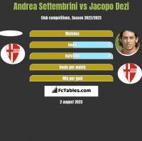 Andrea Settembrini vs Jacopo Dezi h2h player stats