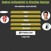 Andrea Settembrini vs Krisztian Adorjan h2h player stats