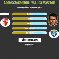 Andrea Settembrini vs Luca Mazzitelli h2h player stats