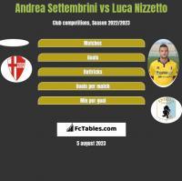 Andrea Settembrini vs Luca Nizzetto h2h player stats
