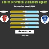 Andrea Settembrini vs Emanuel Vignato h2h player stats