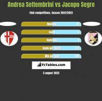 Andrea Settembrini vs Jacopo Segre h2h player stats
