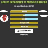 Andrea Settembrini vs Michele Currarino h2h player stats