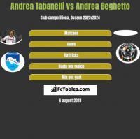 Andrea Tabanelli vs Andrea Beghetto h2h player stats