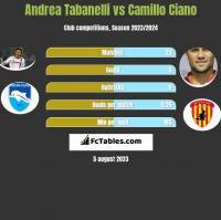 Andrea Tabanelli vs Camillo Ciano h2h player stats