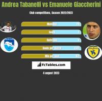 Andrea Tabanelli vs Emanuele Giaccherini h2h player stats