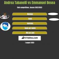 Andrea Tabanelli vs Emmanuel Besea h2h player stats