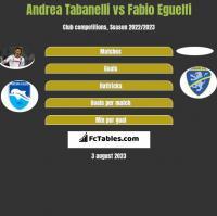 Andrea Tabanelli vs Fabio Eguelfi h2h player stats