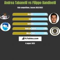 Andrea Tabanelli vs Filippo Bandinelli h2h player stats