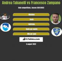 Andrea Tabanelli vs Francesco Zampano h2h player stats