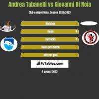 Andrea Tabanelli vs Giovanni Di Noia h2h player stats