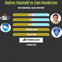 Andrea Tabanelli vs Liam Henderson h2h player stats