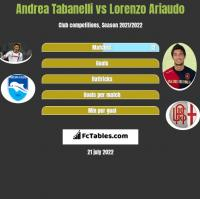 Andrea Tabanelli vs Lorenzo Ariaudo h2h player stats