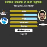 Andrea Tabanelli vs Luca Paganini h2h player stats