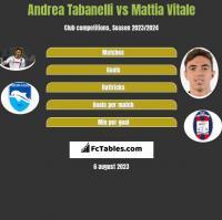 Andrea Tabanelli vs Mattia Vitale h2h player stats